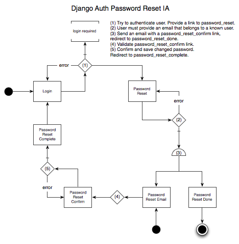 Django Auth Password Reset IA